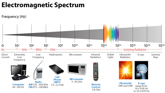 Electromagnetic Spectrum that shows how items range on the spectrum. Computers, Radio, Cell Phone UMTS, Microwaves, UV, X-Rays
